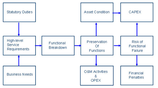 Flow chart showing asset management strategy